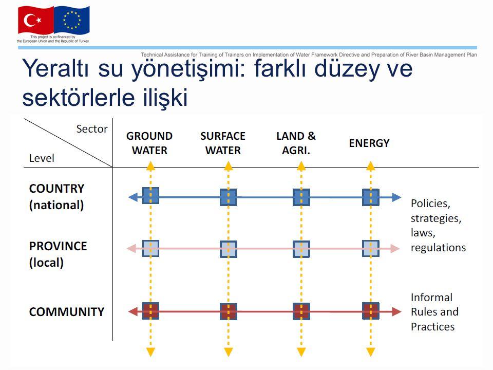 Yeraltı su yönetişimi: farklı düzey ve sektörlerle ilişki