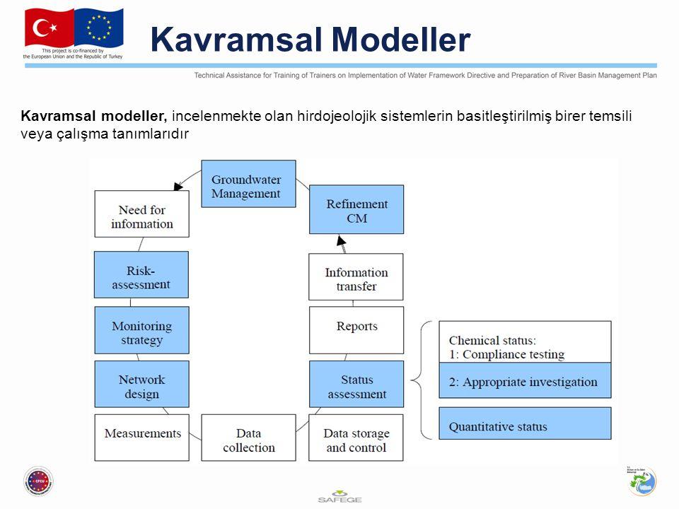 Kavramsal Modeller Kavramsal modeller, incelenmekte olan hirdojeolojik sistemlerin basitleştirilmiş birer temsili veya çalışma tanımlarıdır