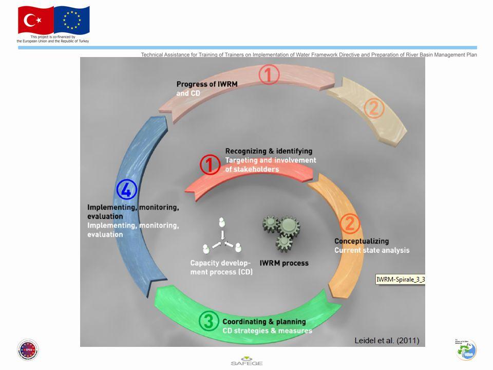 MODÜL 1 Yeraltı suyu yönetim planlaması: Statü ve Eğilim Değerlendirmesi