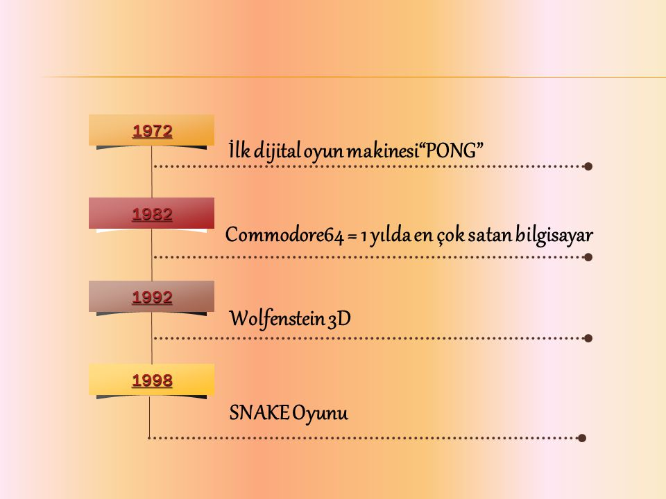 1972 1982 1992 1998 İlk dijital oyun makinesi PONG Commodore64 = 1 yılda en çok satan bilgisayar Wolfenstein 3D SNAKE Oyunu