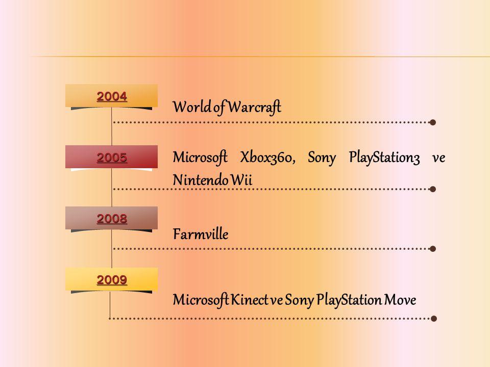 2004 2005 2008 2009 World of Warcraft Microsoft Xbox360, Sony PlayStation3 ve Nintendo Wii Farmville Microsoft Kinect ve Sony PlayStation Move
