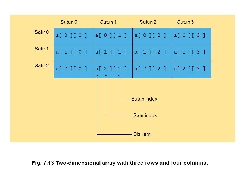 Fig.7.13 Two-dimensional array with three rows and four columns.