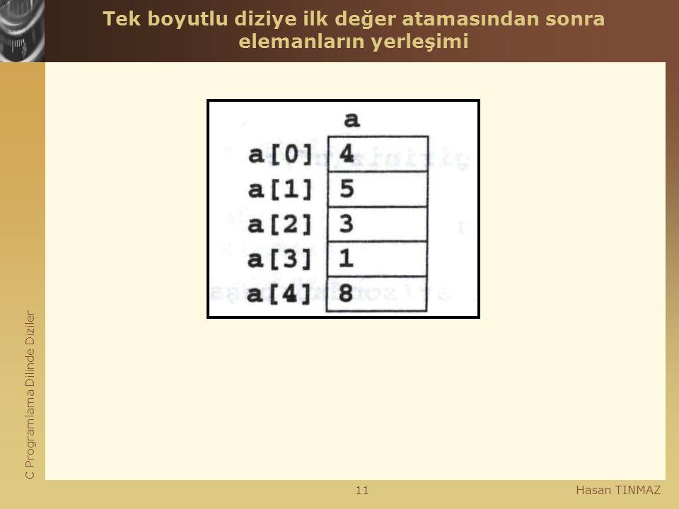 C Programlama Dilinde Diziler Hasan TINMAZ11 Tek boyutlu diziye ilk değer atamasından sonra elemanların yerleşimi