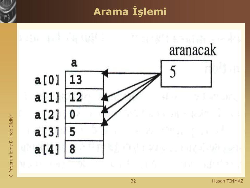 C Programlama Dilinde Diziler Hasan TINMAZ32 Arama İşlemi