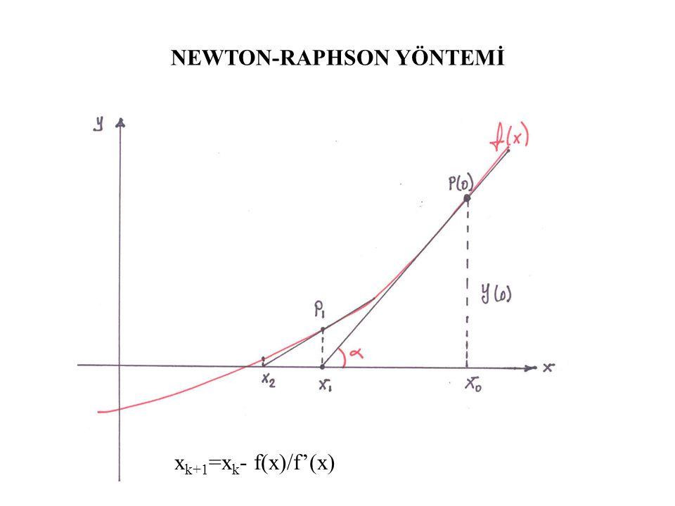 YARIYA BÖLME YÖNTEMİ (Bisection) f(a)*f(b) < 0 ise c=(a+b)/2 f(a)*f ( c) < 0 ise b=c f(a)*f ( c) > 0 ise a=c f(a)*f (b) = 0 ise a veya b den biri yada herikisi de kök olabilir.