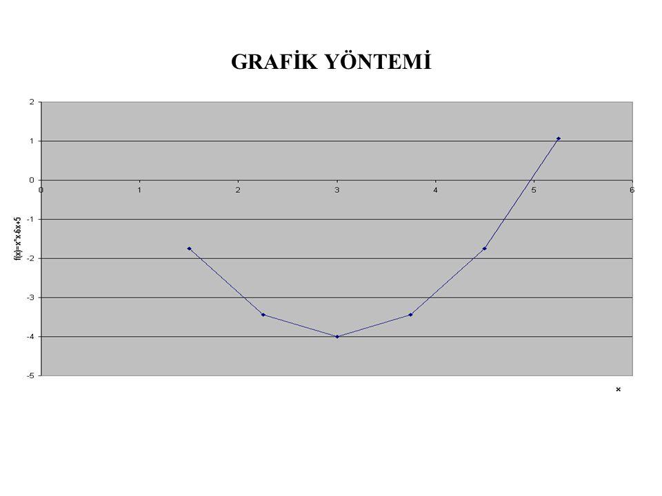 KİRİŞ YÖNTEMİ (Secant) x n+1 =x 0 - ((x n -x 0 )/(y n -y 0 ))*y 0