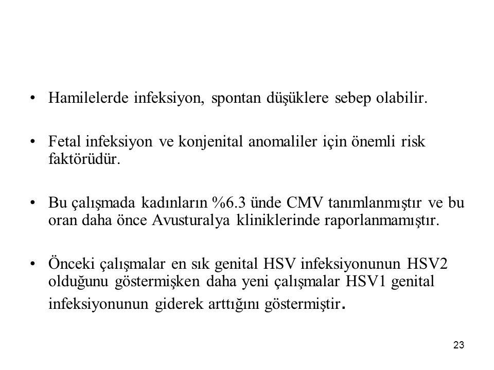 24 Bu çalışmada HSV1, HSV2 den daha sık tespit edilmiştir.