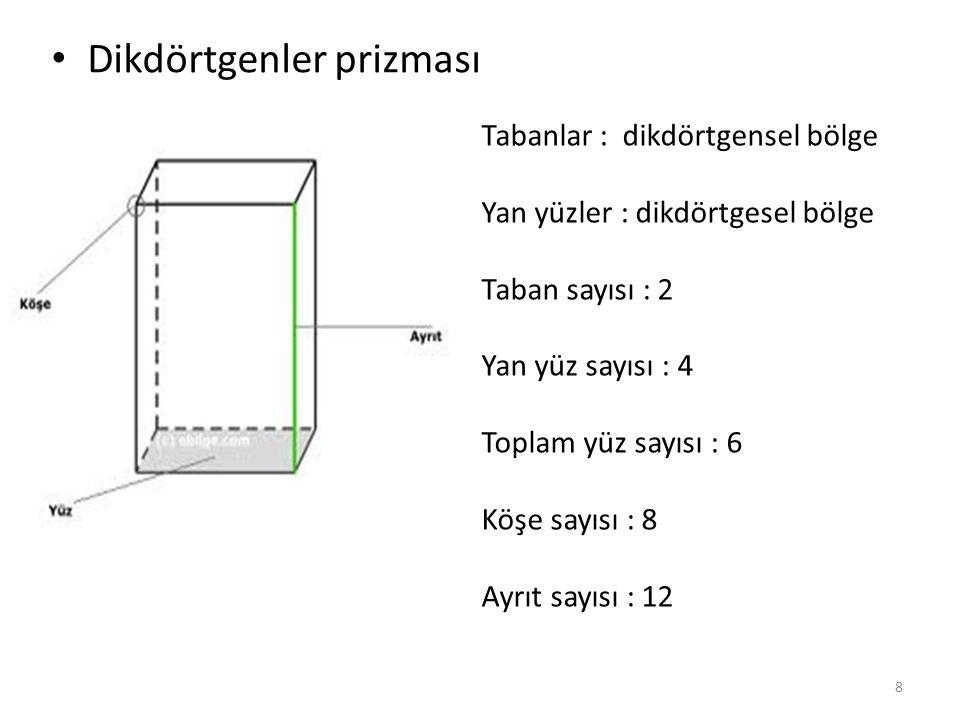 Dikdörtgenler prizması Tabanlar : dikdörtgensel bölge Yan yüzler : dikdörtgesel bölge Taban sayısı : 2 Yan yüz sayısı : 4 Toplam yüz sayısı : 6 Köşe s