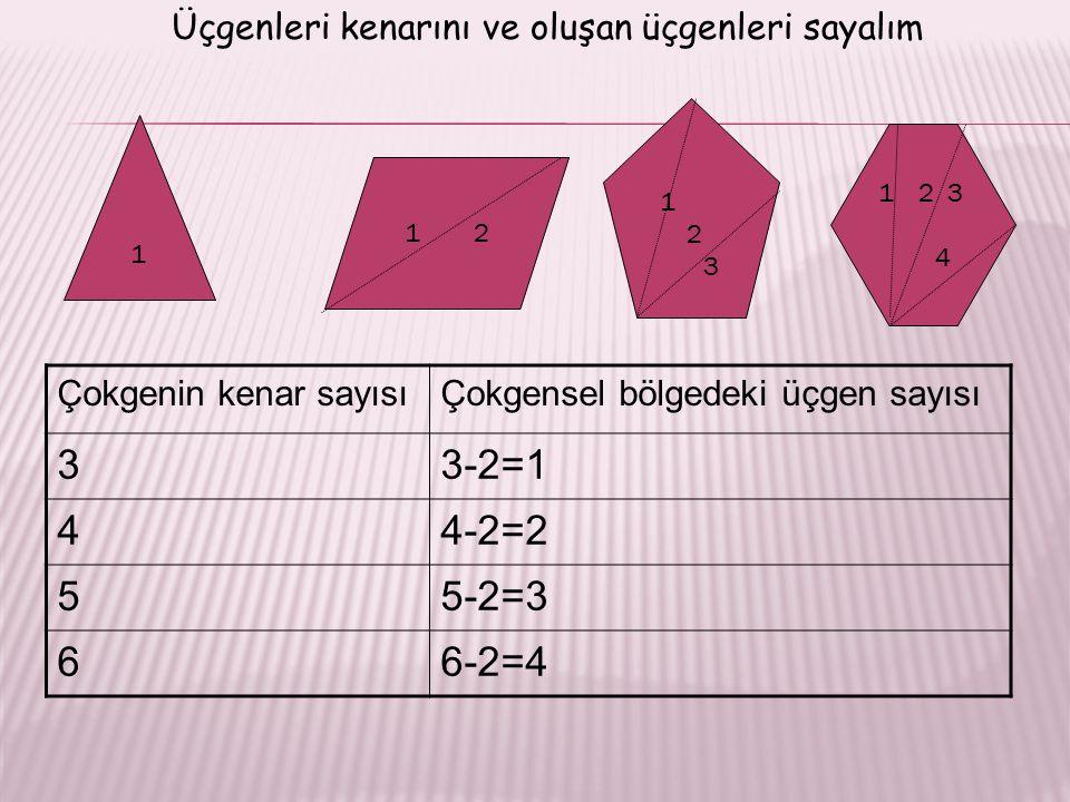 1 2 3 1 2 1 12 3 4 Çokgenin kenar sayısıÇokgensel bölgedeki üçgen sayısı 33-2=1 44-2=2 55-2=3 66-2=4 Üçgenleri kenarını ve oluşan üçgenleri sayalım