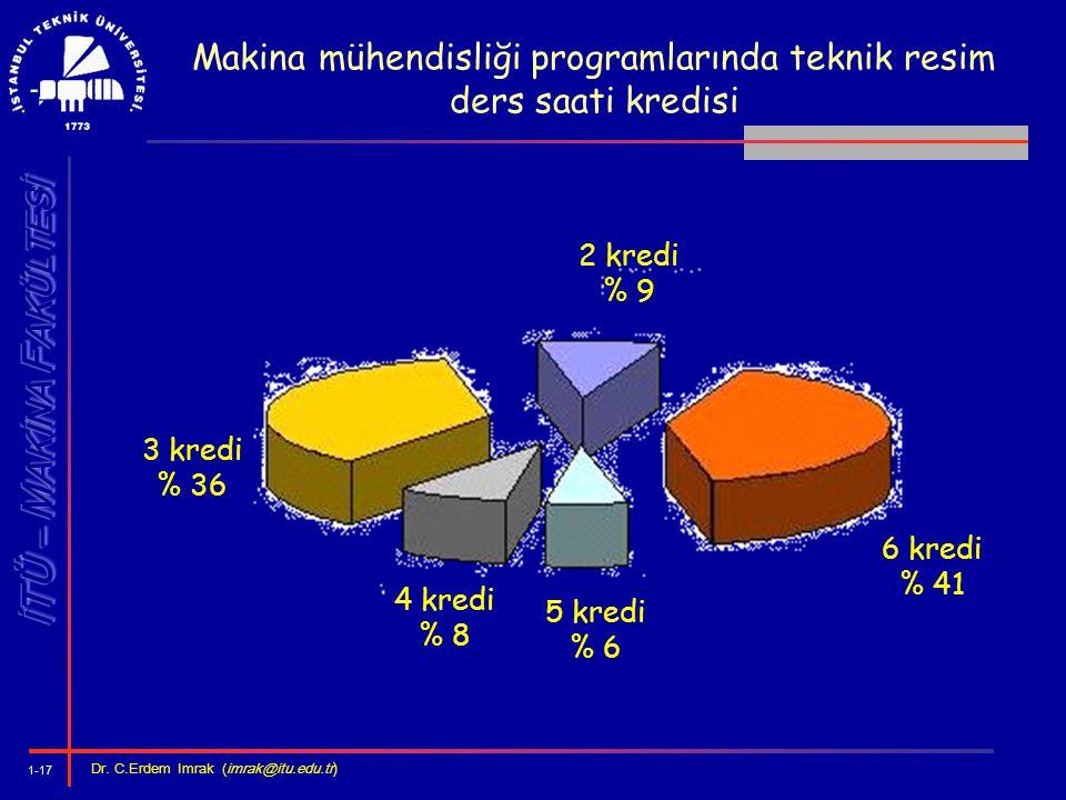 1-17 Dr. C.Erdem Imrak (imrak@itu.edu.tr ) Makina mühendisliği programlarında teknik resim ders saati kredisi 5 kredi % 6 4 kredi % 8 3 kredi % 36 6 k