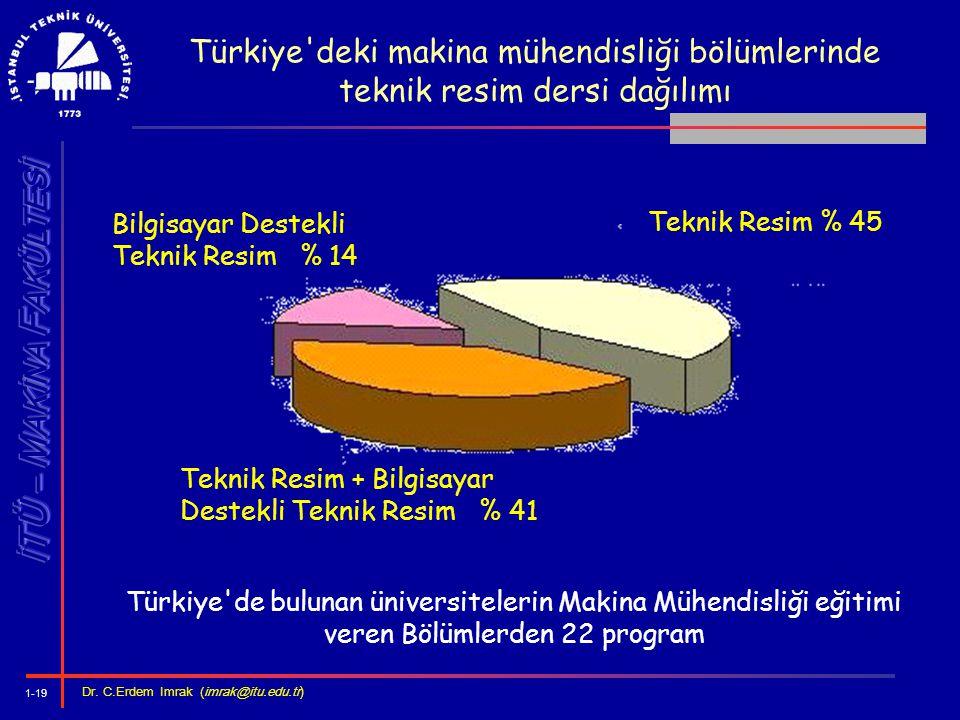 1-19 Dr. C.Erdem Imrak (imrak@itu.edu.tr ) Türkiye'deki makina mühendisliği bölümlerinde teknik resim dersi dağılımı Türkiye'de bulunan üniversiteleri