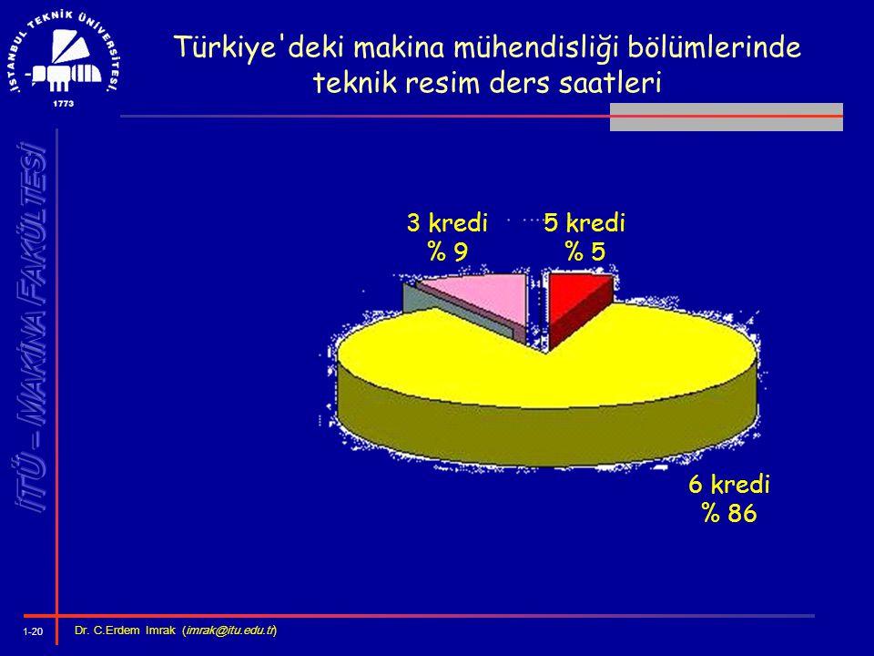 1-20 Dr. C.Erdem Imrak (imrak@itu.edu.tr ) Türkiye'deki makina mühendisliği bölümlerinde teknik resim ders saatleri 6 kredi % 86 5 kredi % 5 3 kredi %