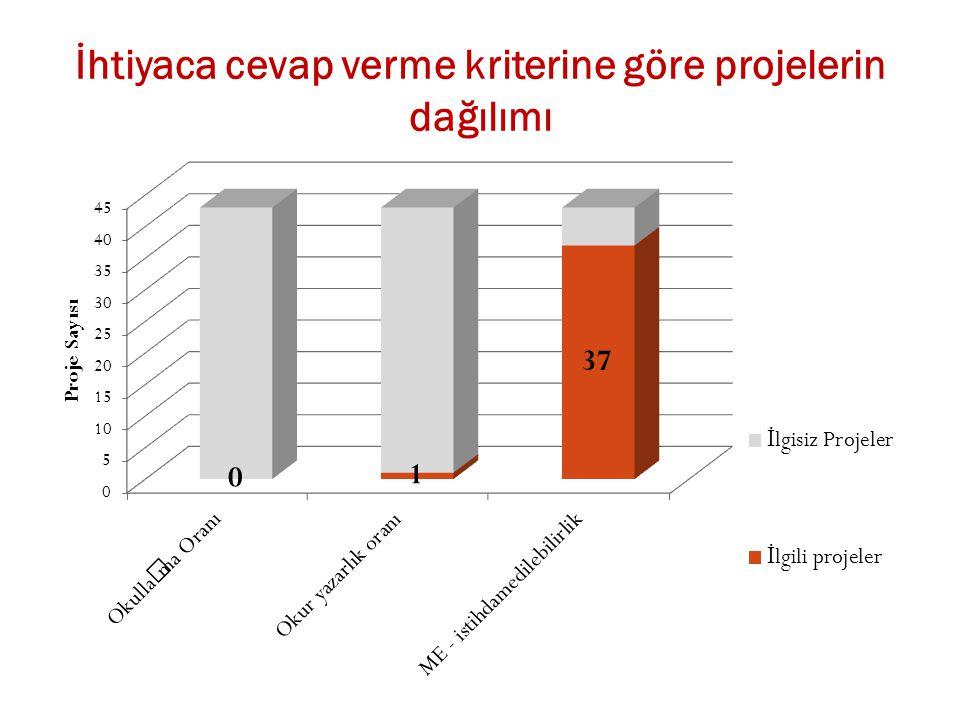 İhtiyaca cevap verme kriterine göre projelerin dağılımı