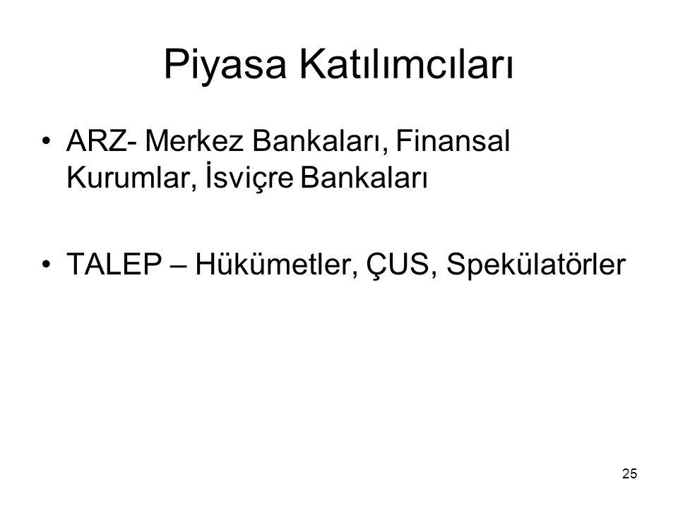 25 Piyasa Katılımcıları ARZ- Merkez Bankaları, Finansal Kurumlar, İsviçre Bankaları TALEP – Hükümetler, ÇUS, Spekülatörler