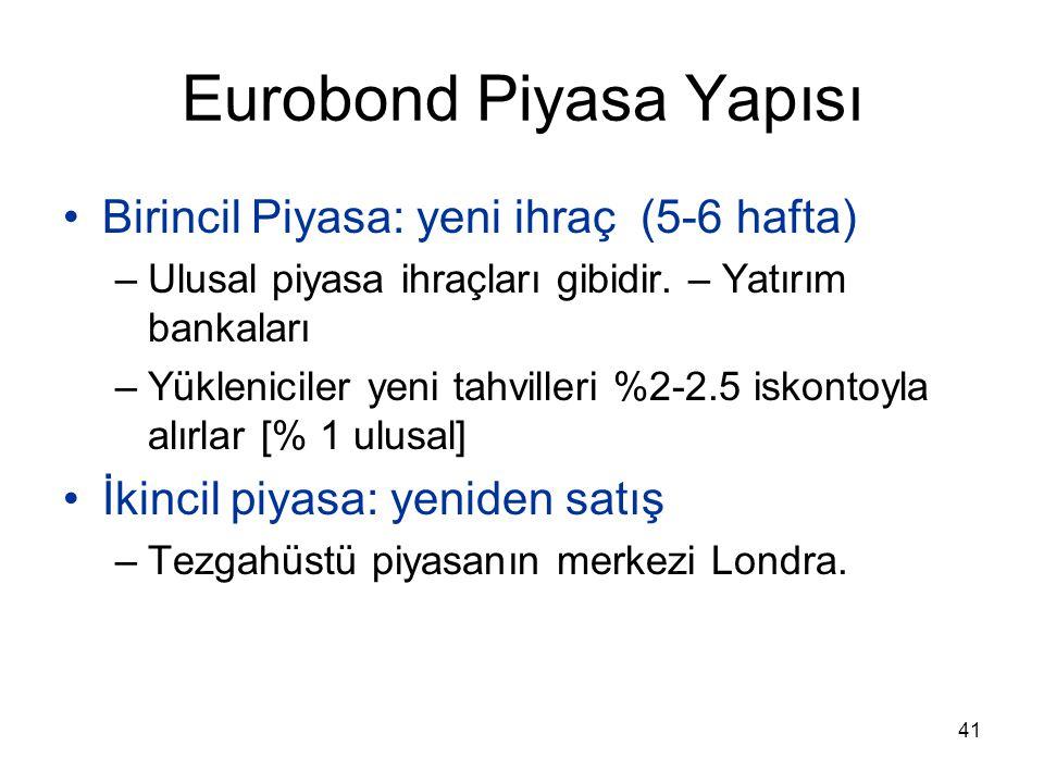 41 Eurobond Piyasa Yapısı Birincil Piyasa: yeni ihraç (5-6 hafta) –Ulusal piyasa ihraçları gibidir. – Yatırım bankaları –Yükleniciler yeni tahvilleri