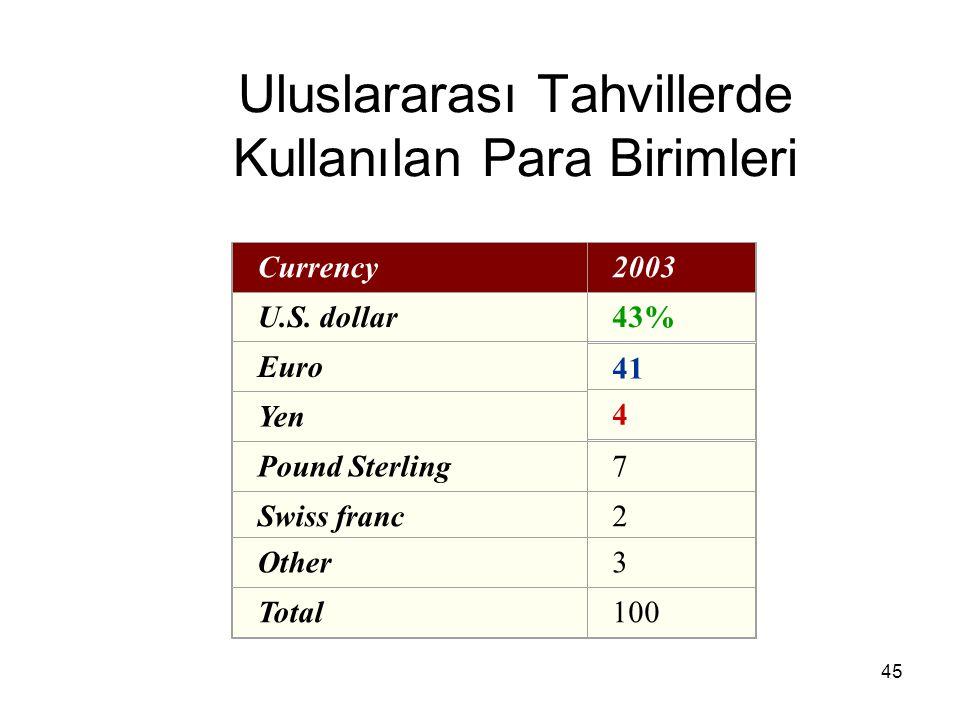 45 Uluslararası Tahvillerde Kullanılan Para Birimleri Currency2003 U.S. dollar43% Euro 41 Yen 4 Pound Sterling7 Swiss franc2 Other3 Total100