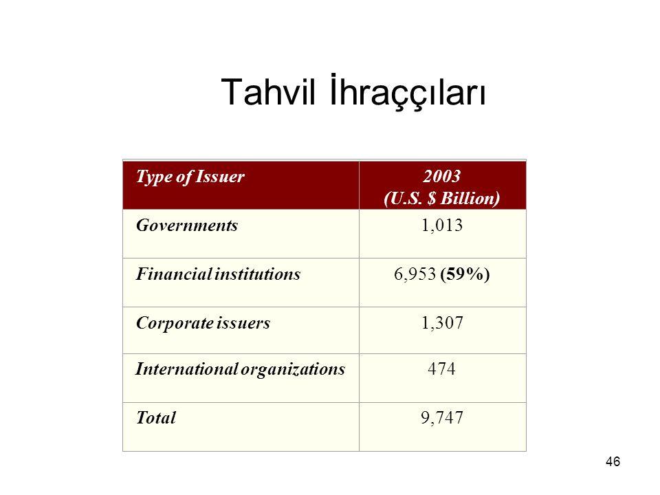 46 Tahvil İhraççıları Type of Issuer2003 (U.S. $ Billion) Governments1,013 Financial institutions6,953 (59%) Corporate issuers1,307 International orga