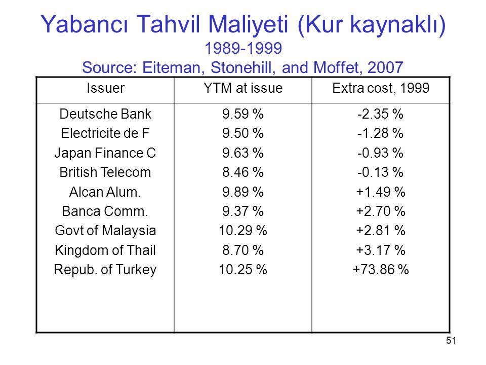 51 Yabancı Tahvil Maliyeti (Kur kaynaklı) 1989-1999 Source: Eiteman, Stonehill, and Moffet, 2007 IssuerYTM at issueExtra cost, 1999 Deutsche Bank Elec