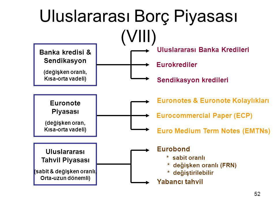 52 Uluslararası Borç Piyasası (VIII) Banka kredisi & Sendikasyon (değişken oranlı, Kısa-orta vadeli) Eurokrediler Sendikasyon kredileri Uluslararası B