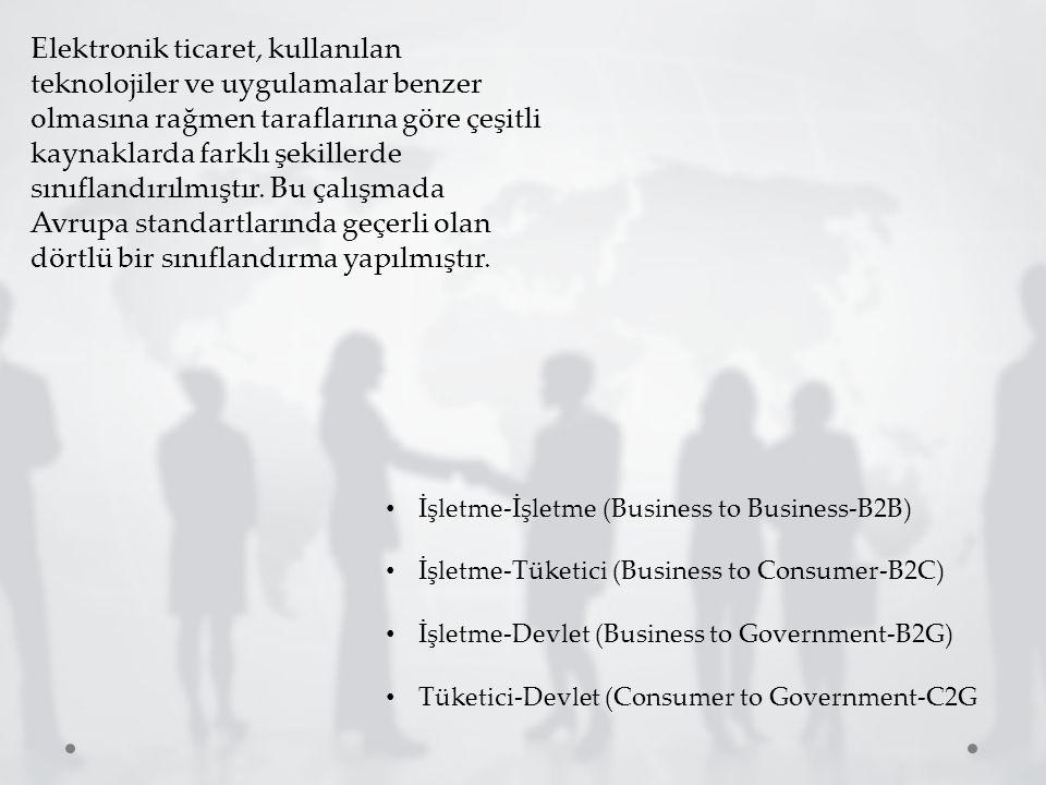 İşletme-İşletme (Business to Business-B2B) İşletme-Tüketici (Business to Consumer-B2C) İşletme-Devlet (Business to Government-B2G) Tüketici-Devlet (Co