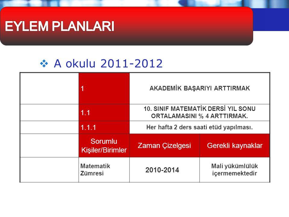  A okulu 2011-2012 Stratejik Amaç 1 AKADEMİK BAŞARIYI ARTTIRMAK Hedef 1.1 10. SINIF MATEMATİK DERSİ YIL SONU ORTALAMASINI % 4 ARTTIRMAK. Faaliyet 1.1