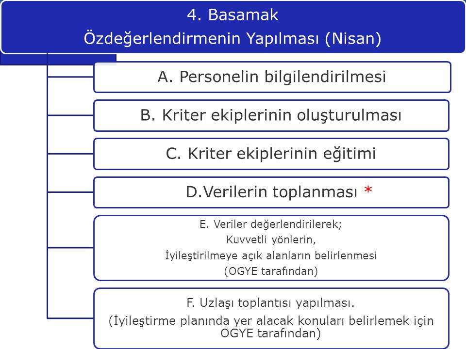 4. Basamak Özdeğerlendirmenin Yapılması (Nisan) A. Personelin bilgilendirilmesiB. Kriter ekiplerinin oluşturulmasıC. Kriter ekiplerinin eğitimi D.Veri