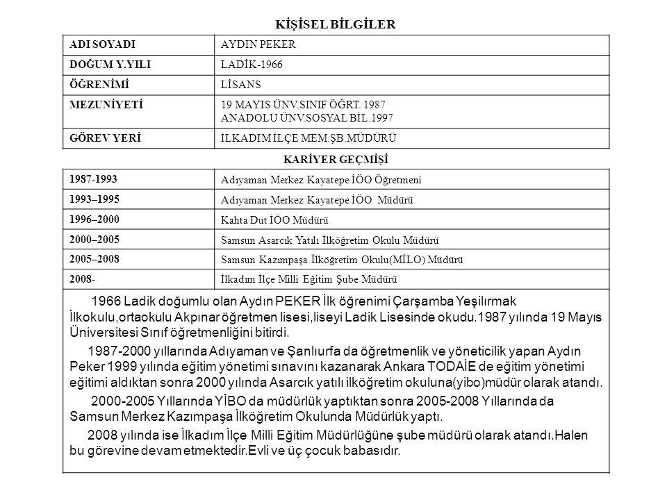 ÖDÜLLER TARİHBELGEKONUSUVERİLDİĞİ YER 1996TEŞEKKÜRÇALIŞKANLIKHALFETİ İLÇE MEM 1997TEŞEKKÜRÇALIŞKANLIKKAHTA İLÇE MEM 1999AYLIKLA ÖDÜLÇALIŞKANLIKMİLLİ EĞİTİM BAKANLIĞI 2001TAKDİRÇALIŞKANLIKASARCIK KAYMAKAMLIĞI 2003TEŞEKKÜRSOSYAL ETKİNLİKASARCIK JANDARMA KOMUTANLIĞI 2004TEŞEKKÜRÇALIŞKANLIKASARCIK İLÇE MEM 2004TEŞEKKÜR PROJE BİRİNCİLİĞİMİLLİ EĞİTİM BAKANLĞI 2005TAKDİRÇALIŞKANLIKASARCIK KAYMAKAMLIĞI 2005TAKDİRÇALIŞKANLIKSAMSUN VALİLİK 2006TEŞEKKÜRPROGRAM TANITIMISAMSUN MİLLİ EĞİTİM 2007TEŞEKKÜRPROGRAM TANITIMISAMSUN MİLLİ EĞİTİM 2007TEŞEKKÜR2007 TKY BİRİNCİLİĞİSAMSUN MİLLİ EĞİTİM 2008TAKDİRBBE PROJE BAŞARISIİLKADIM KAYMAKAMLIĞI 2009TAKDİRÇALIŞKANLIKİLKADIM KAYMAKAMLIĞI 2010TEŞEKKÜRBİLİM DANIŞMANLIĞI19 MAYIS ÜNV.REKTÖRLÜĞÜ 2010TEŞEKKÜRPROJE BAŞARISISAMSUN MİLLİ EĞİTİM