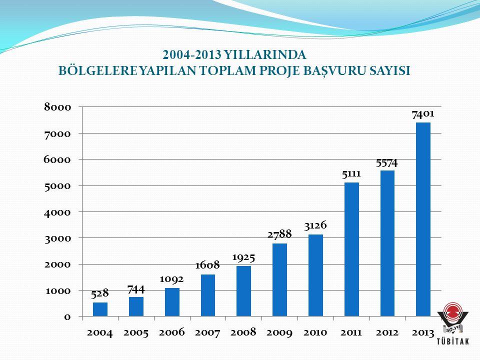 2004-2013 YILLARINDA BÖLGELERE YAPILAN TOPLAM PROJE BAŞVURU SAYISI