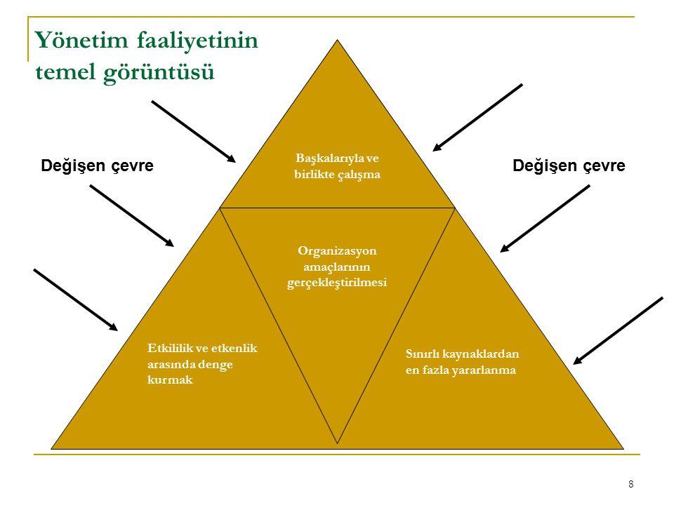8 Yönetim faaliyetinin temel görüntüsü Başkalarıyla ve birlikte çalışma Organizasyon amaçlarının gerçekleştirilmesi Etkililik ve etkenlik arasında den