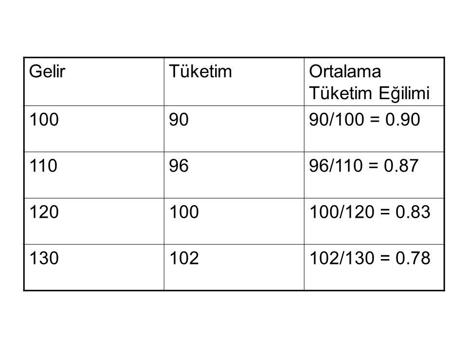 GelirTüketimOrtalama Tüketim Eğilimi 1009090/100 = 0.90 1109696/110 = 0.87 120100100/120 = 0.83 130102102/130 = 0.78