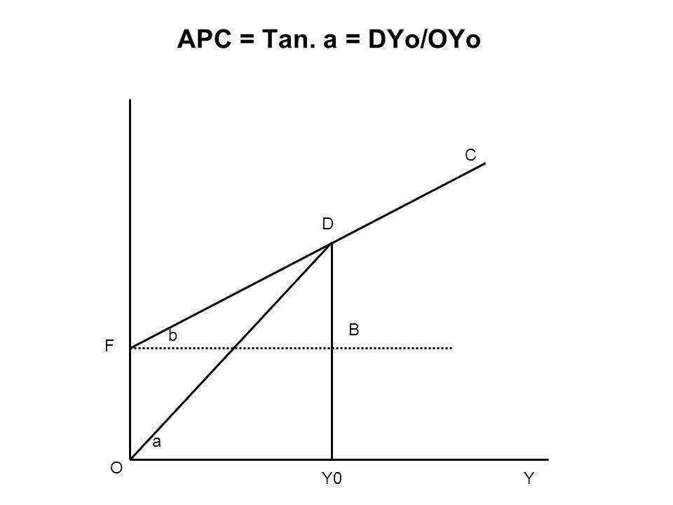 APC = Tan. a = DYo/OYo O Y0Y B b F D a C