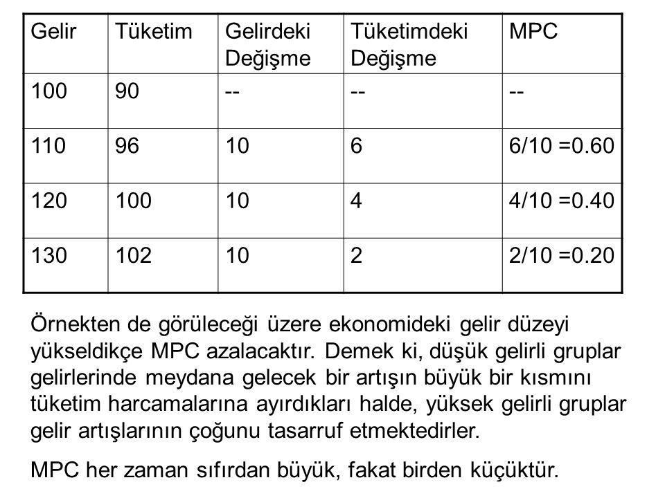 GelirTüketimGelirdeki Değişme Tüketimdeki Değişme MPC 10090-- 110961066/10 =0.60 1201001044/10 =0.40 1301021022/10 =0.20 Örnekten de görüleceği üzere