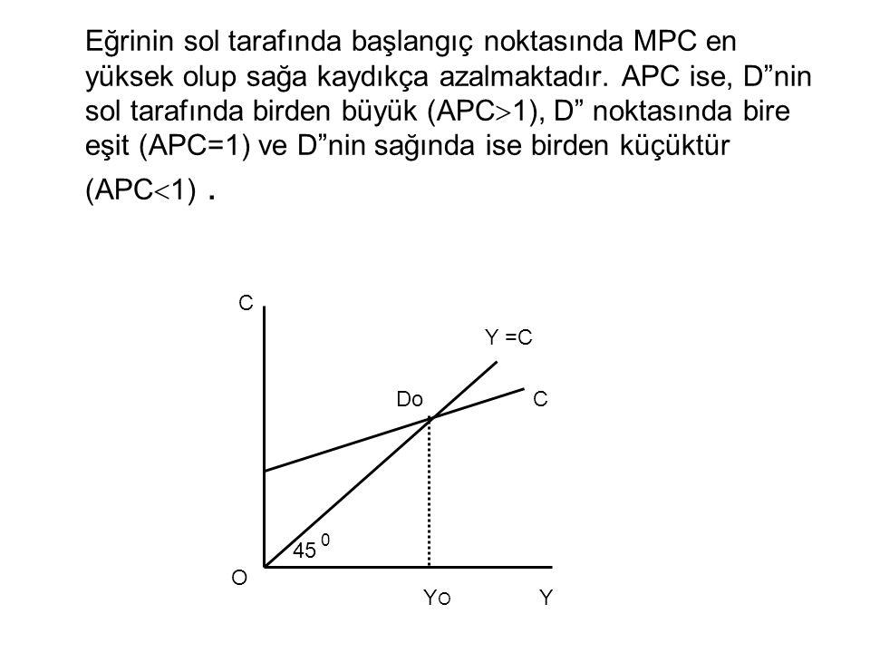 """Eğrinin sol tarafında başlangıç noktasında MPC en yüksek olup sağa kaydıkça azalmaktadır. APC ise, D""""nin sol tarafında birden büyük (APC  1), D"""" nokt"""