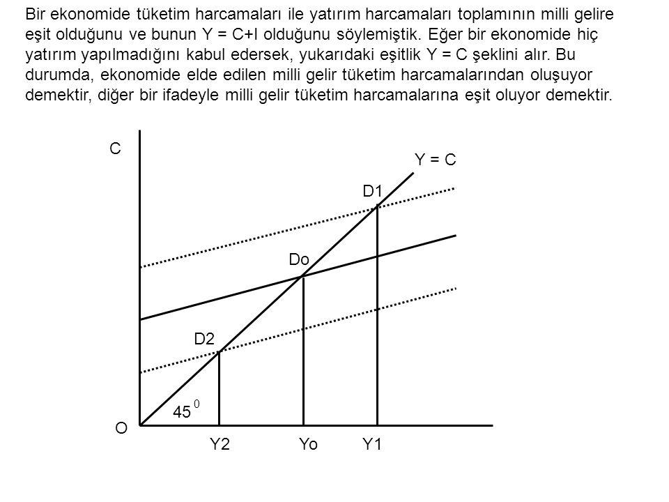Y = C C O Y2YoY1 45 0 D1 Do D2 Bir ekonomide tüketim harcamaları ile yatırım harcamaları toplamının milli gelire eşit olduğunu ve bunun Y = C+I olduğu