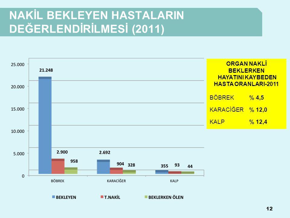 NAKİL BEKLEYEN HASTALARIN DEĞERLENDİRİLMESİ (2011) 12 ORGAN NAKLİ BEKLERKEN HAYATINI KAYBEDEN HASTA ORANLARI-2011 BÖBREK% 4,5 KARACİĞER% 12,0 KALP% 12