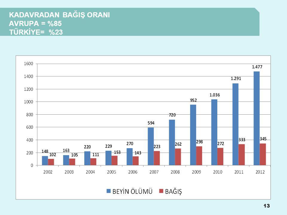 KADAVRADAN BAĞIŞ ORANI AVRUPA = %85 TÜRKİYE= %23 13