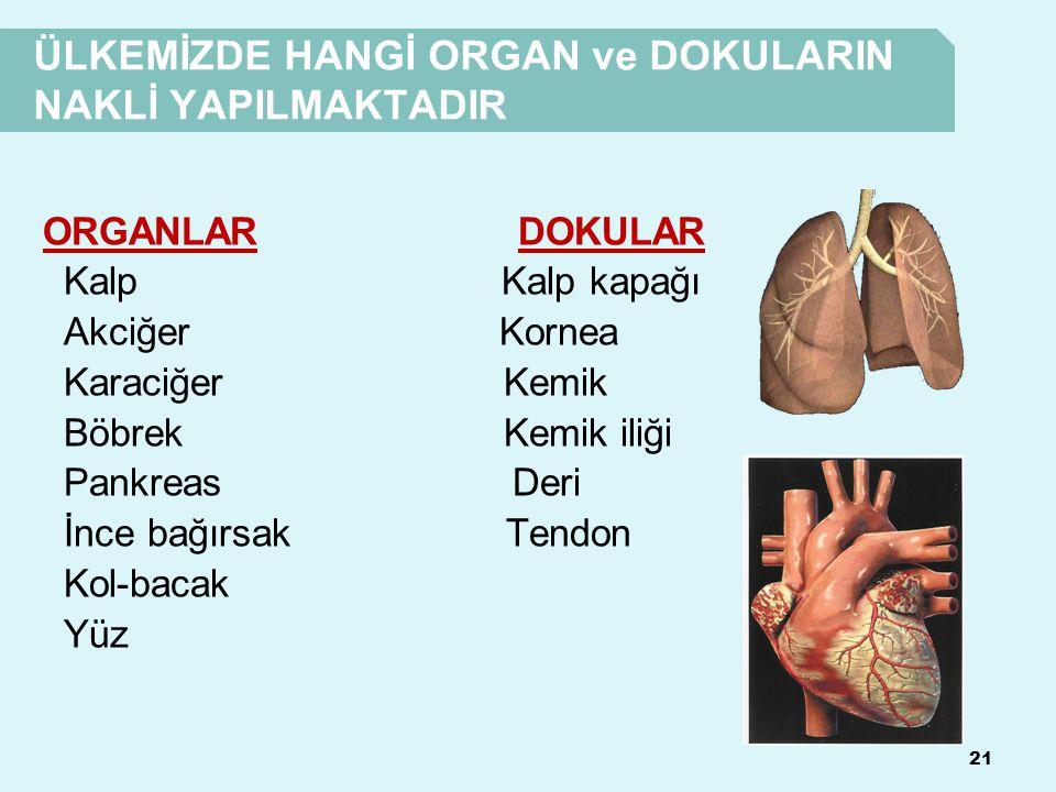 ÜLKEMİZDE HANGİ ORGAN ve DOKULARIN NAKLİ YAPILMAKTADIR 21 ORGANLAR DOKULAR Kalp Kalp kapağı Akciğer Kornea Karaciğer Kemik Böbrek Kemik iliği Pankreas