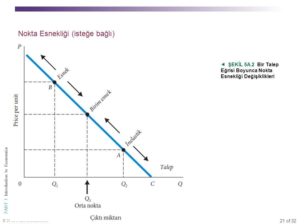 21 of 32 PART I Introduction to Economics © 2012 Pearson Education  ŞEKİL 5A.2 Bir Talep Eğrisi Boyunca Nokta Esnekliği Değişiklikleri Nokta Esnekliğ