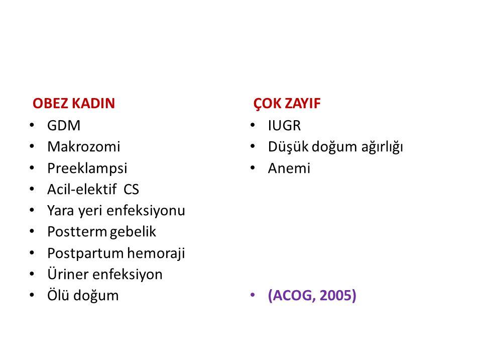 OBEZ KADIN GDM Makrozomi Preeklampsi Acil-elektif CS Yara yeri enfeksiyonu Postterm gebelik Postpartum hemoraji Üriner enfeksiyon Ölü doğum ÇOK ZAYIF IUGR Düşük doğum ağırlığı Anemi (ACOG, 2005)
