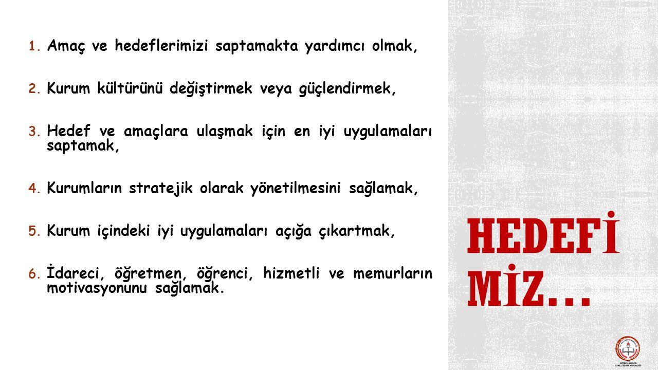 HEDEF İ M İ Z… 1. Amaç ve hedeflerimizi saptamakta yardımcı olmak, 2. Kurum kültürünü değiştirmek veya güçlendirmek, 3. Hedef ve amaçlara ulaşmak için