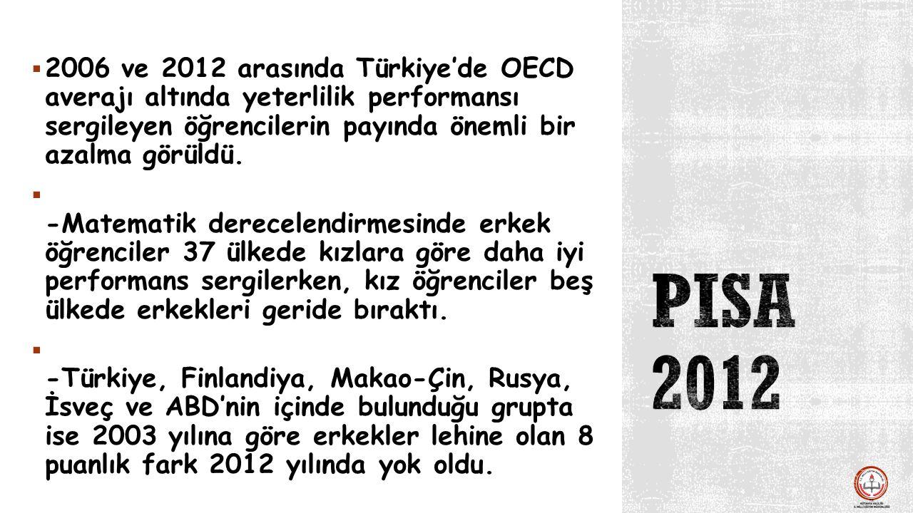  2006 ve 2012 arasında Türkiye'de OECD averajı altında yeterlilik performansı sergileyen öğrencilerin payında önemli bir azalma görüldü.  -Matematik