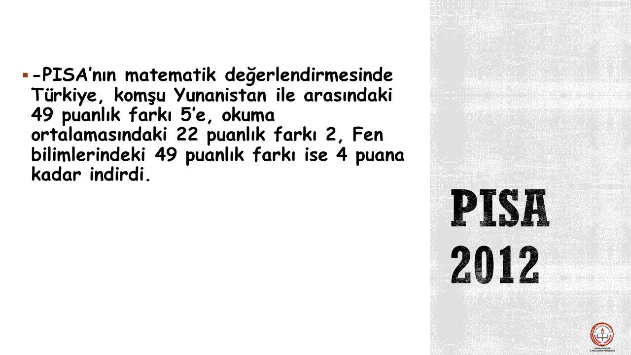  -PISA'nın matematik değerlendirmesinde Türkiye, komşu Yunanistan ile arasındaki 49 puanlık farkı 5'e, okuma ortalamasındaki 22 puanlık farkı 2, Fen