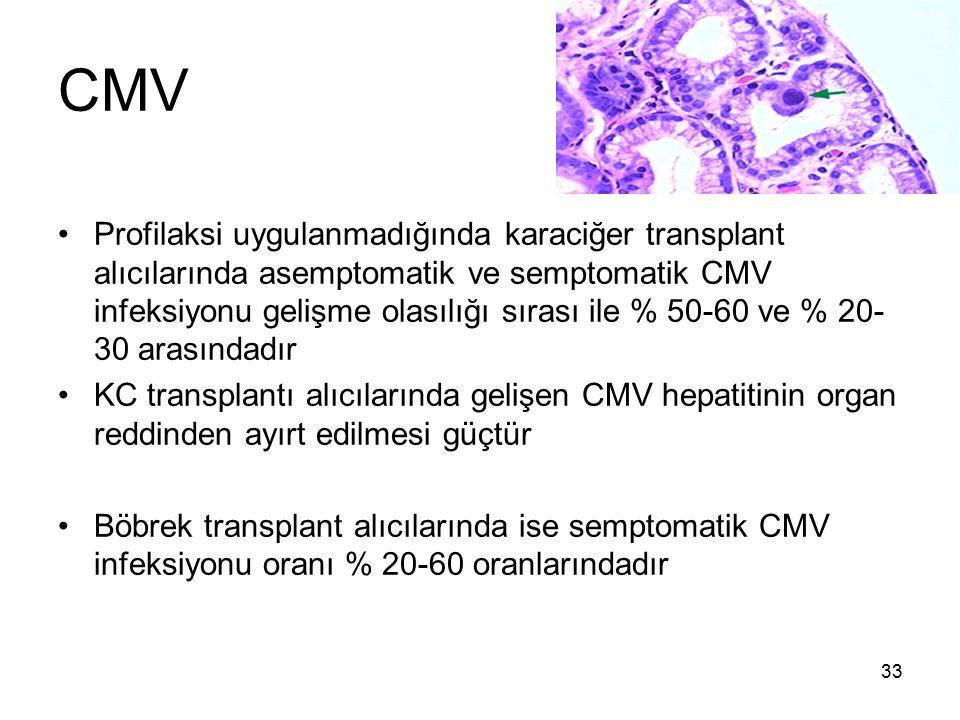 33 CMV Profilaksi uygulanmadığında karaciğer transplant alıcılarında asemptomatik ve semptomatik CMV infeksiyonu gelişme olasılığı sırası ile % 50-60