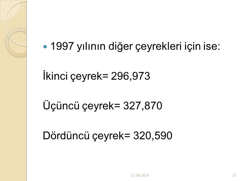 1997 yılının diğer çeyrekleri için ise: İkinci çeyrek= 296,973 Üçüncü çeyrek= 327,870 Dördüncü çeyrek= 320,590 21.04.201013