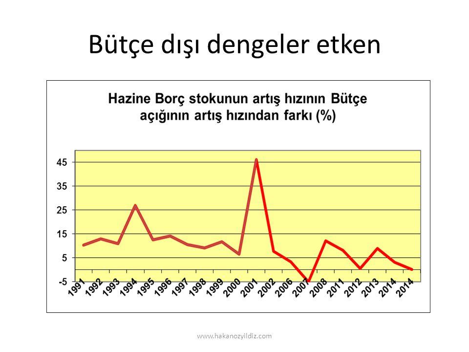 Bütçe dışı dengeler etken www.hakanozyildiz.com