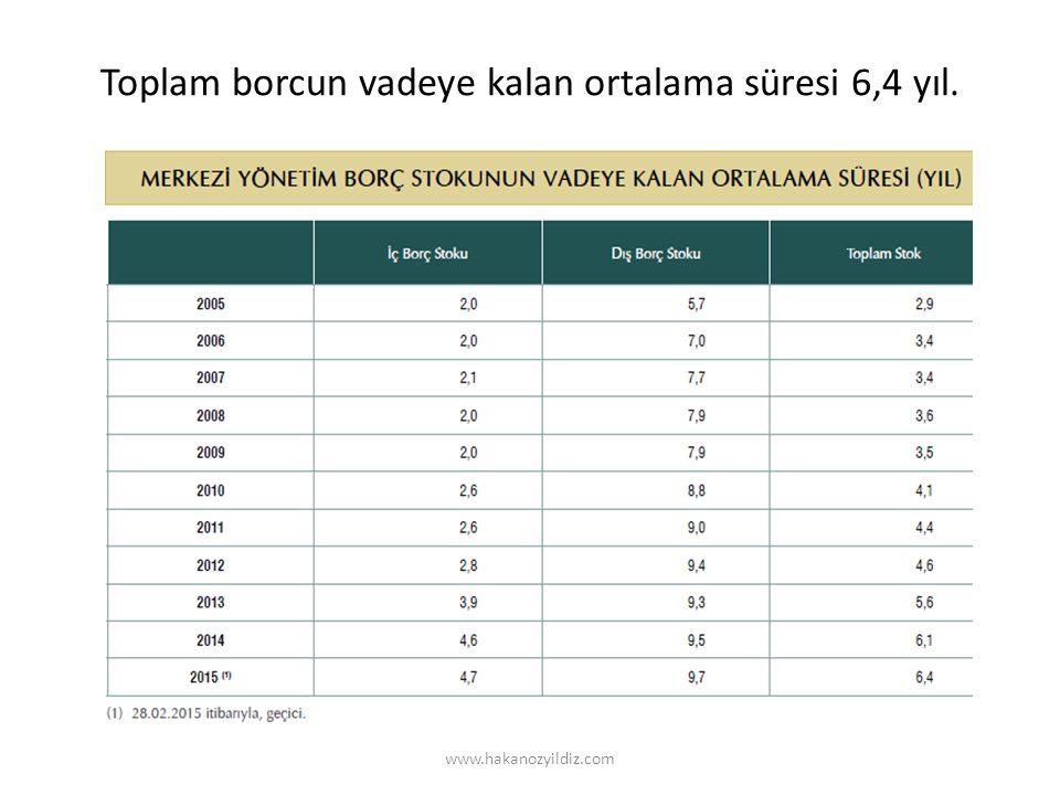 Toplam borcun vadeye kalan ortalama süresi 6,4 yıl. www.hakanozyildiz.com