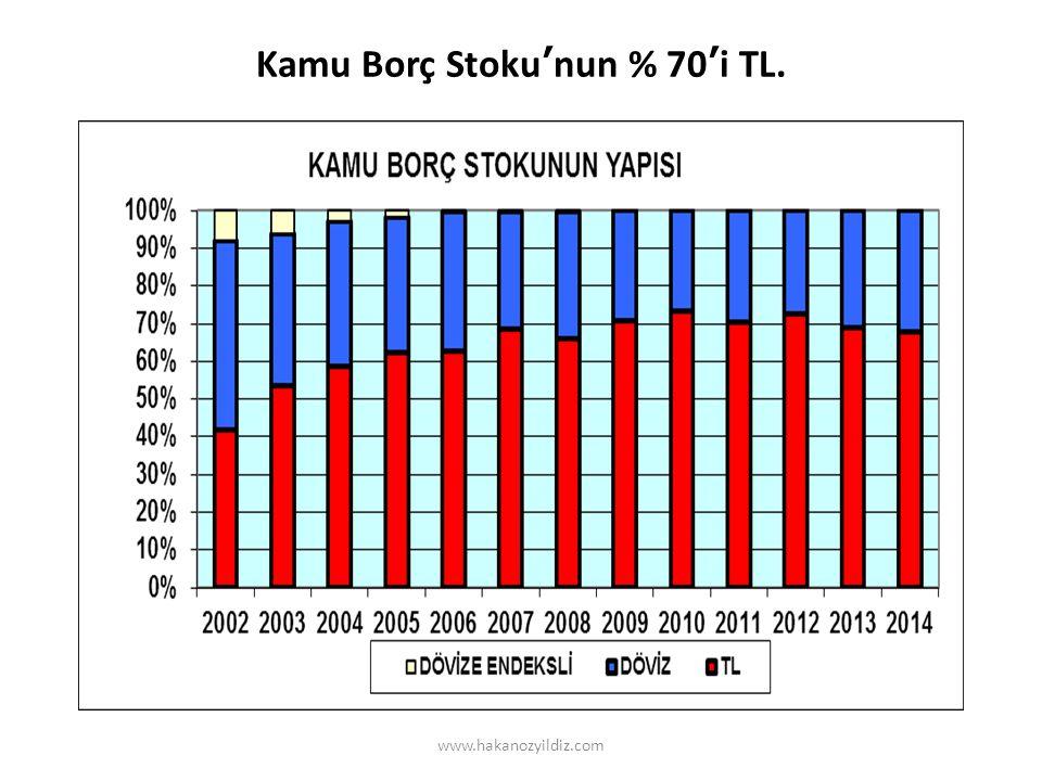 Kamu Borç Stoku'nun % 70'i TL. www.hakanozyildiz.com