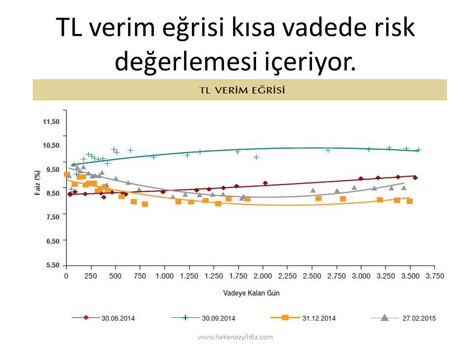 TL verim eğrisi kısa vadede risk değerlemesi içeriyor. www.hakanozyildiz.com