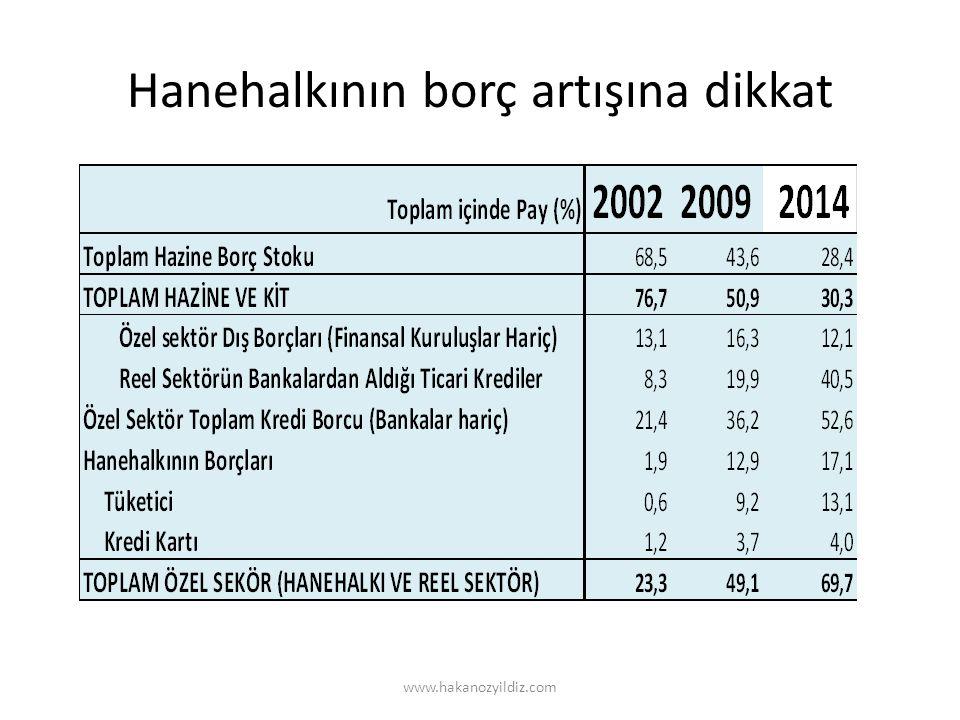 Hanehalkının borç artışına dikkat www.hakanozyildiz.com