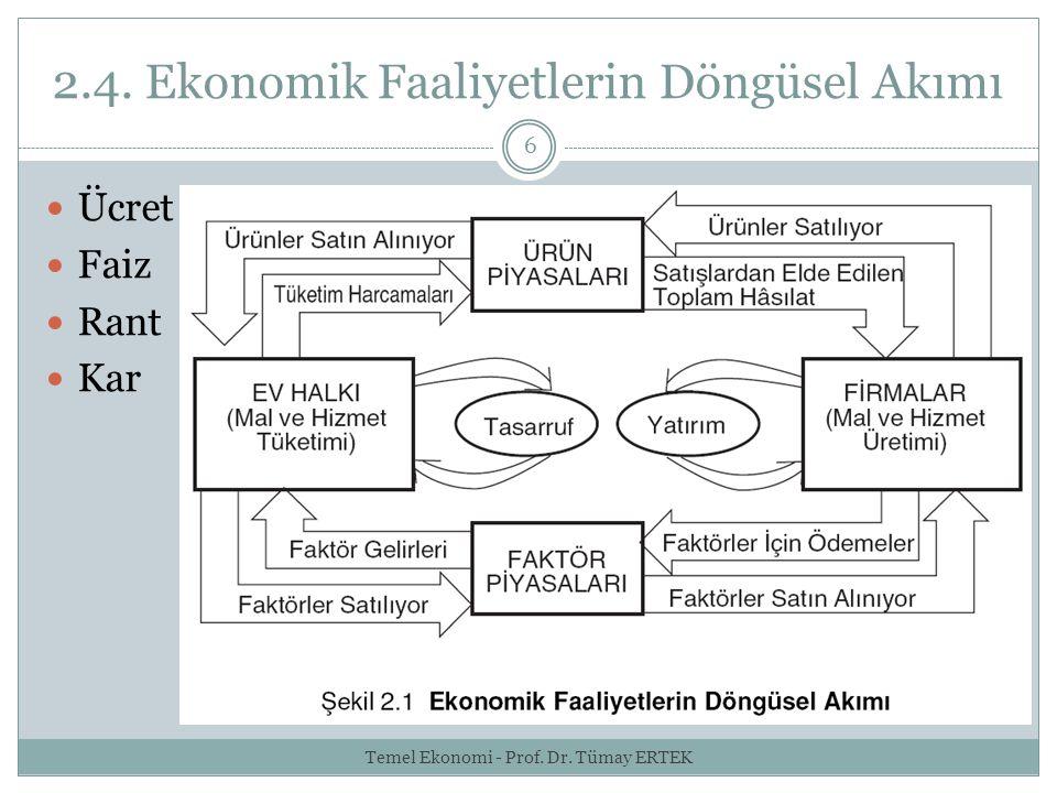 2.4. Ekonomik Faaliyetlerin Döngüsel Akımı 6 Ücret Faiz Rant Kar Temel Ekonomi - Prof. Dr. Tümay ERTEK